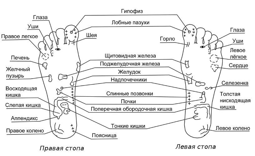 Польза от релакс массажа стоп:
